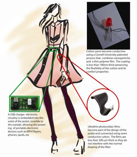 Solar_Textile_Dress
