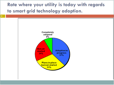 Microsoft Smart Grid Survey