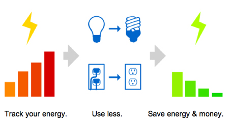 Open Google Energy Idea