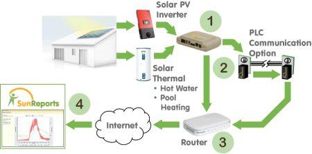sunreports system