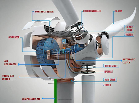 Hybrid_Gas_Wind_Turbine