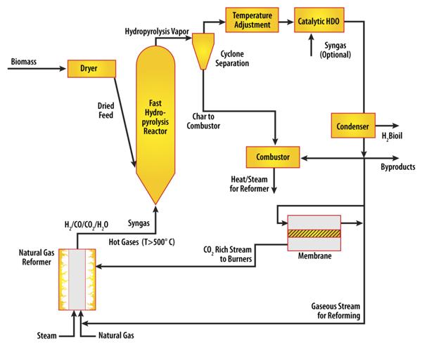 Purdue Mobile Biomass