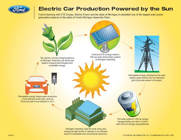 Ford Solar Plant