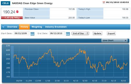 Tesla Zips Onto Nasdaq Green Stocks List Earthtechling