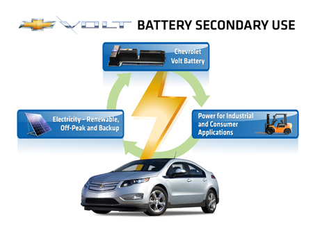 Volt Battery Energy Storage