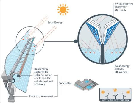 Cogenra solar cogeneration system