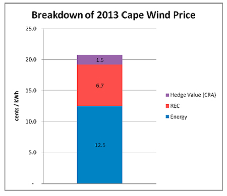 Cape Wind wind-power project rates