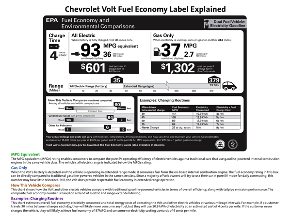Chevy Volt MPG