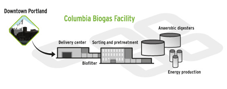 Columbia Biogas Facility