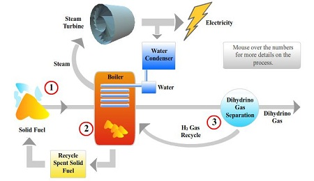Blacklight Power, Catalyst Induced Hydrino Transition process