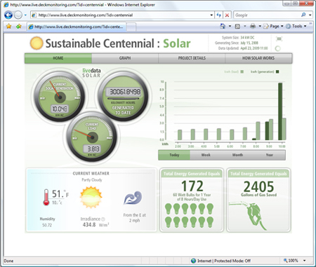 Deck Solar Monitoring