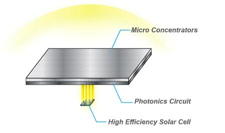 illustration_high_efficiency - HyperSolar