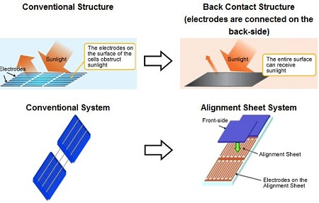 Sharp, high-efficiency solar cell