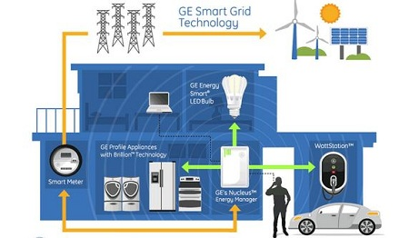 GE, smart home