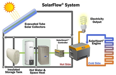 Solar cogeneration, Cool Energy