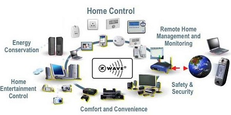 Home automation, Z-Wave, Somfy