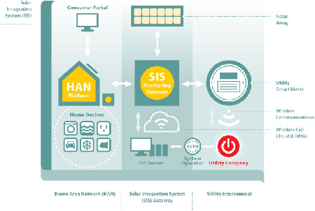 Clean Energy Storage Meets Smart Grid | EarthTechling