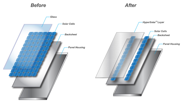 Hypersolar Moves Along Solar Panel Magnifier Earthtechling
