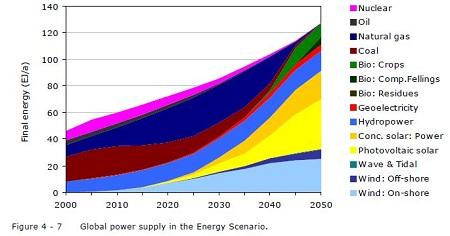 WWF 2050 renewables scenario