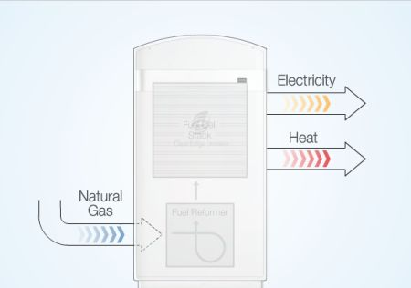 Clear Edge fuel cell appliance
