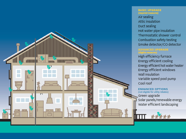 Image via Energy Upgrade California