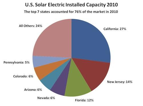solarcapacity