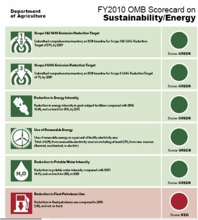 USDA Sustainability Scorecard