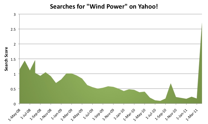 Yahoo! Green searches