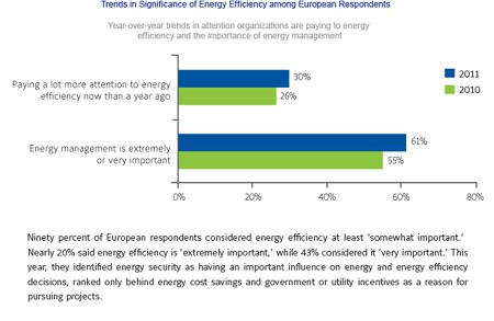 2011 Energy Efficiency Indicator survey