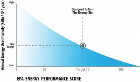 Energy Star estimate graphic
