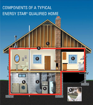 Energy Star qualified home