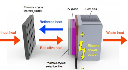 photovoltaics without sunlight, MIT