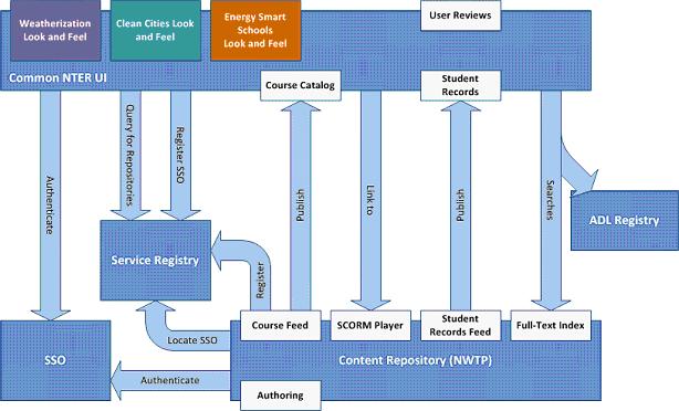 DOE NTER Structure