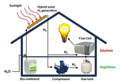 Hotz-Hybrid-System