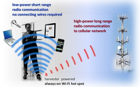 reverse electrowetting energy harvester, InStep NanoPower