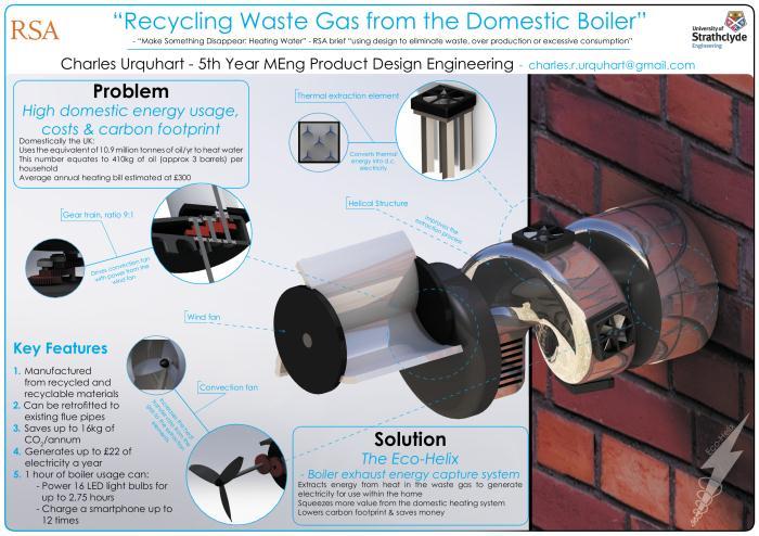 wastegasboiler
