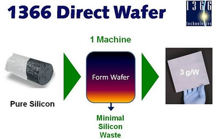 direct wafer technology, 1366 Technologies