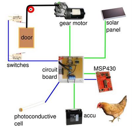 Auto Solar Chicken Coop Door Lets You Sleep In Earthtechling