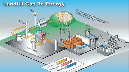 land fill to energy, military base