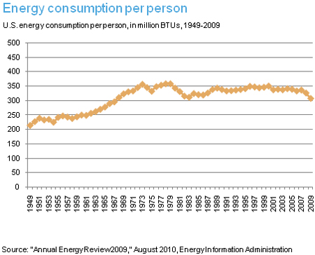 Gains in efficiency are one reason why energy use per person has stayed relatively flat in the U.S., but we're still not getting ahead - image via National Geographic Society/Public Agenda