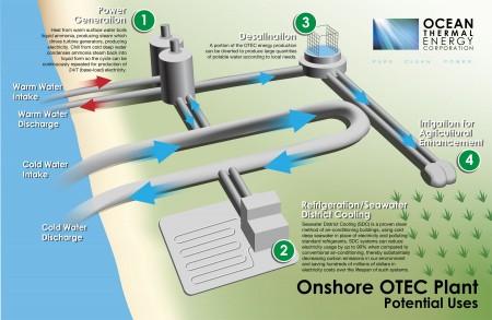 ocean thermal energy conversion, Ocean Thermal Energy