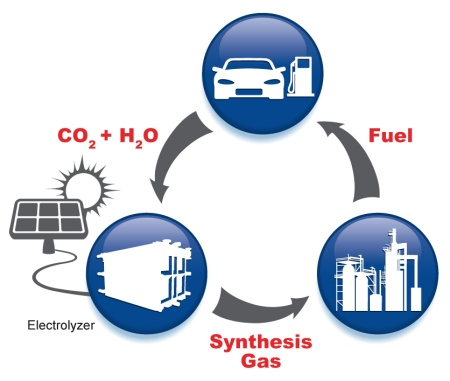 Artificial Photosynthesis Earthtechling
