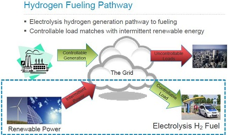 wind to fuel cell storage, Hydrogenics