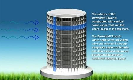 Clean Wind Energy Tower