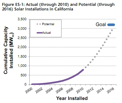 California On Track To Meet Rooftop PV Goal | EarthTechling