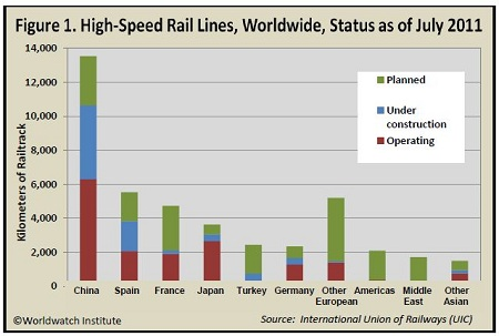high-speed rail data, Worldwatch Institute