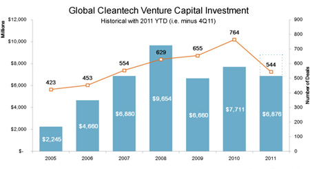 Cleantech predictions investment infographic