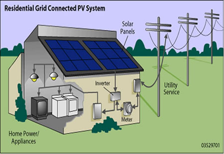One Block Off the Grid solar power system