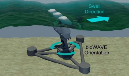 bioWave, wave-power device