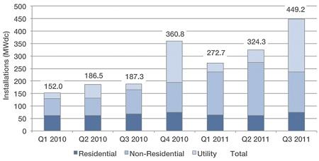 third quarter solar installations